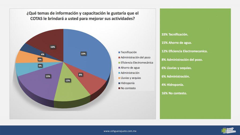 Diapositiva de resultados del COTAS Acámbaro-Cuitzeo